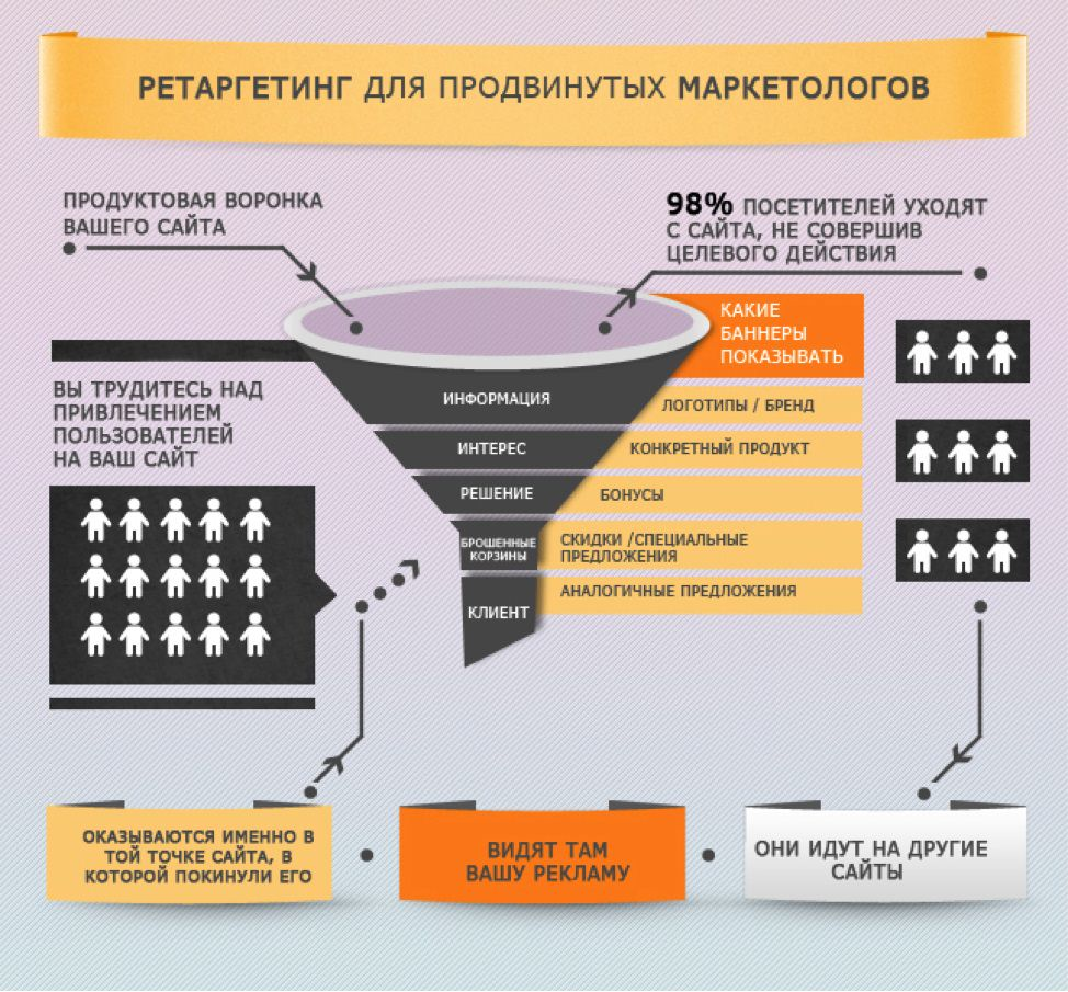 Воронка продаж и настройка ретаргетинга Яндекс.Директ