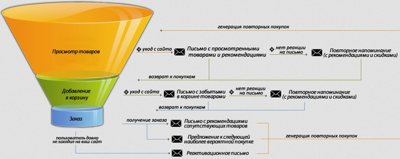 Пример использование email_маркетинга