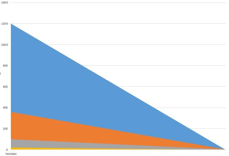 Графическое отображение воронки продаж в Excel