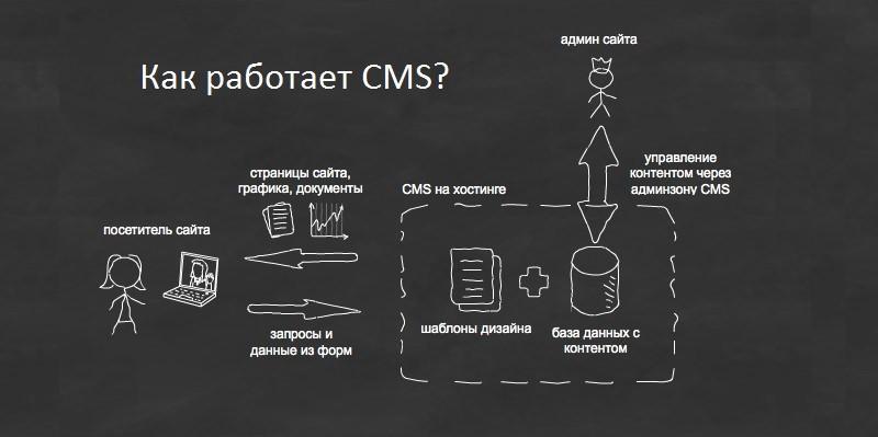 Как работает CMS?