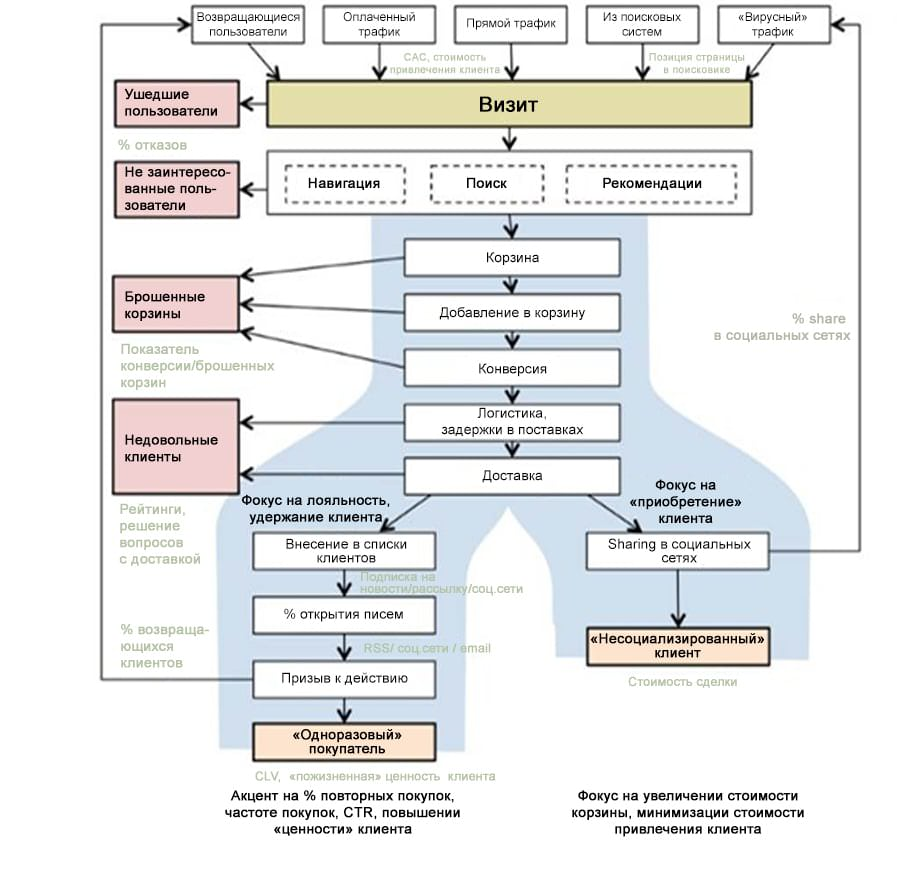 Конверсия в интернете: схема конверсии