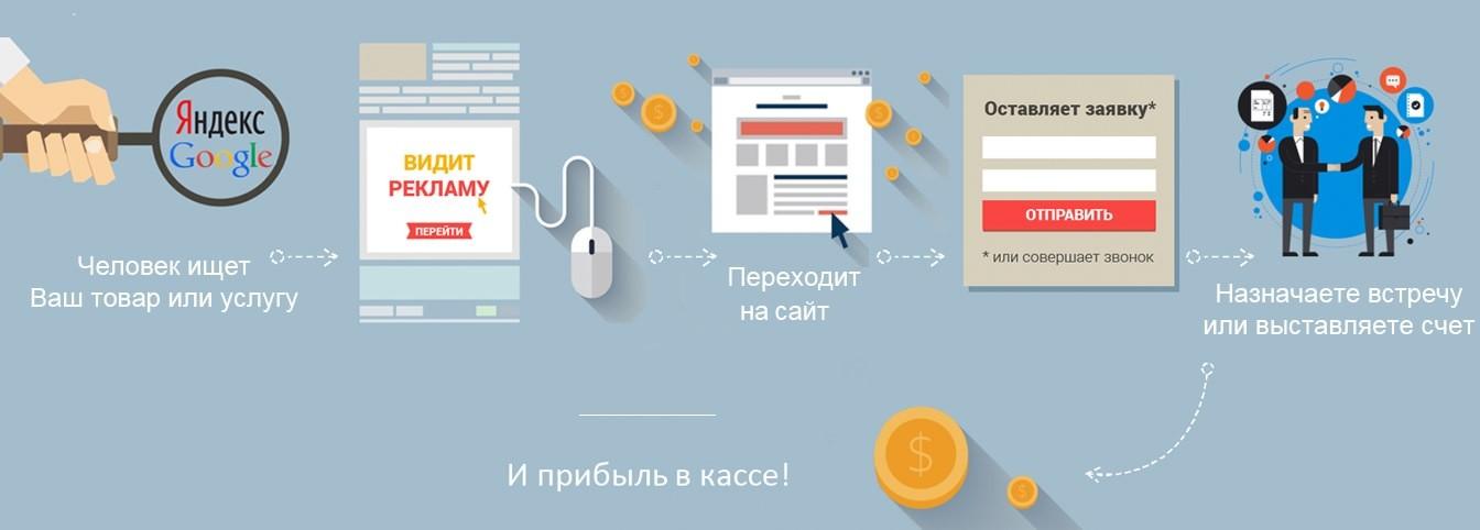 Раскрутка сайта контекстная реклама