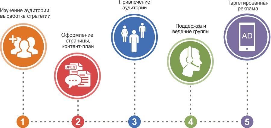 Схема продвижения в социальных сетях