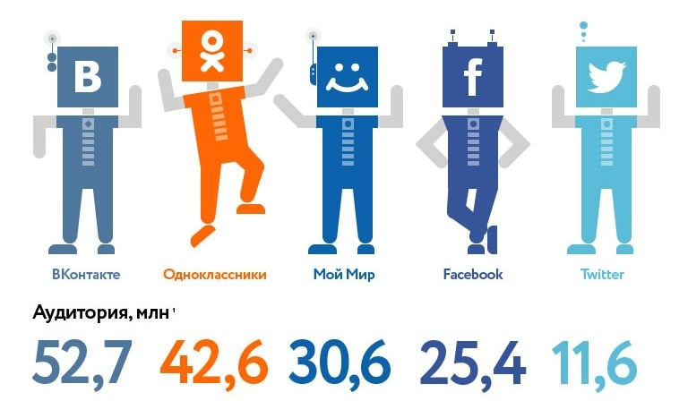Сравнение посещаемости социальных сетей