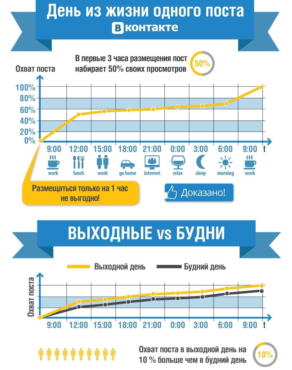 Раскрутка групп в ВКонтакте: инфографика
