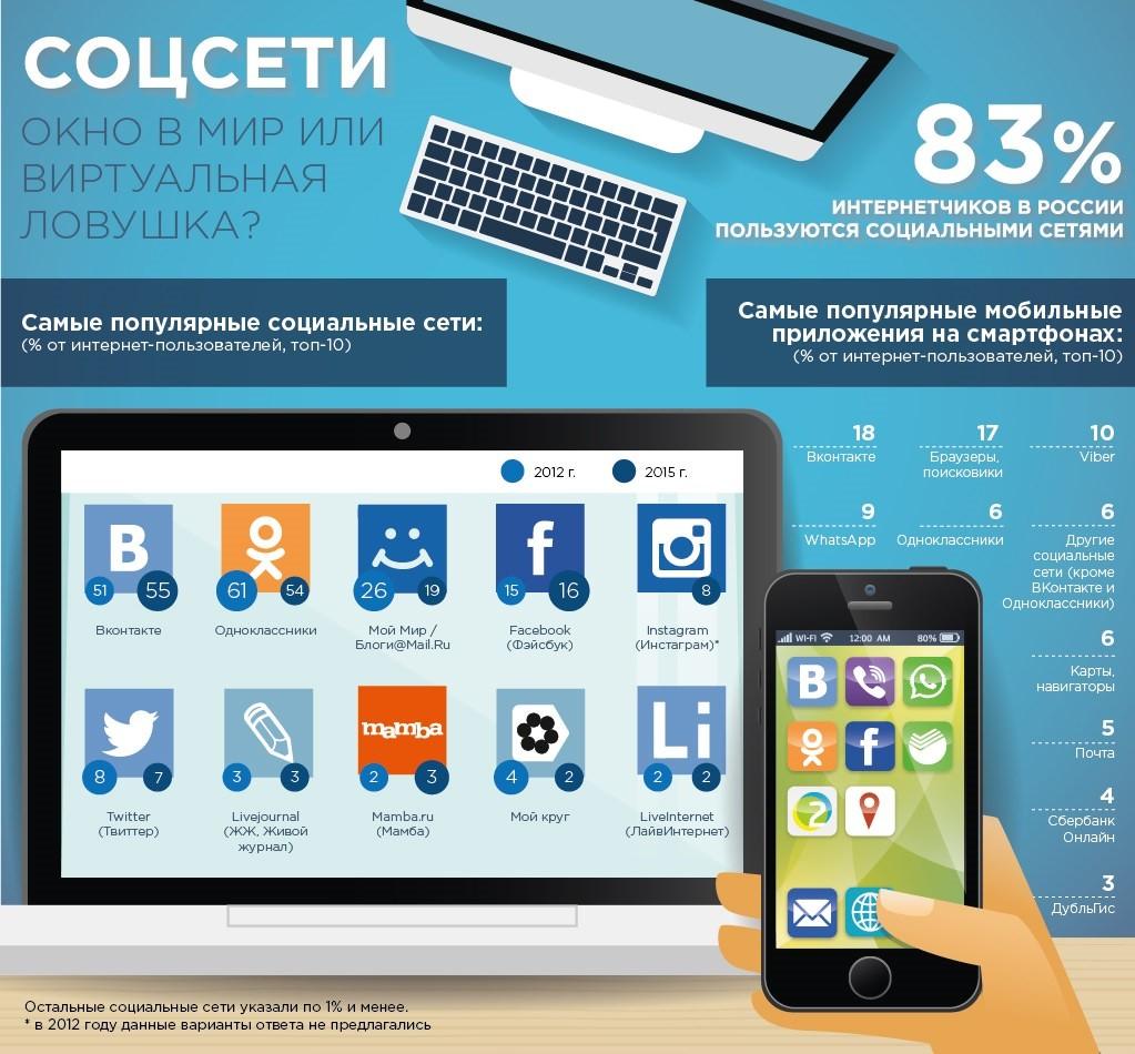 Как сделать рекламу в Интернете: социальные сети