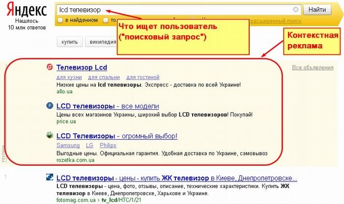 Принцип работы поисковой рекламы