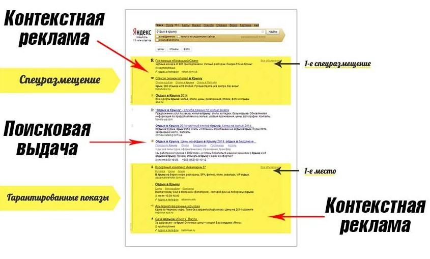 Как выглядит контекстная реклама от Yandex