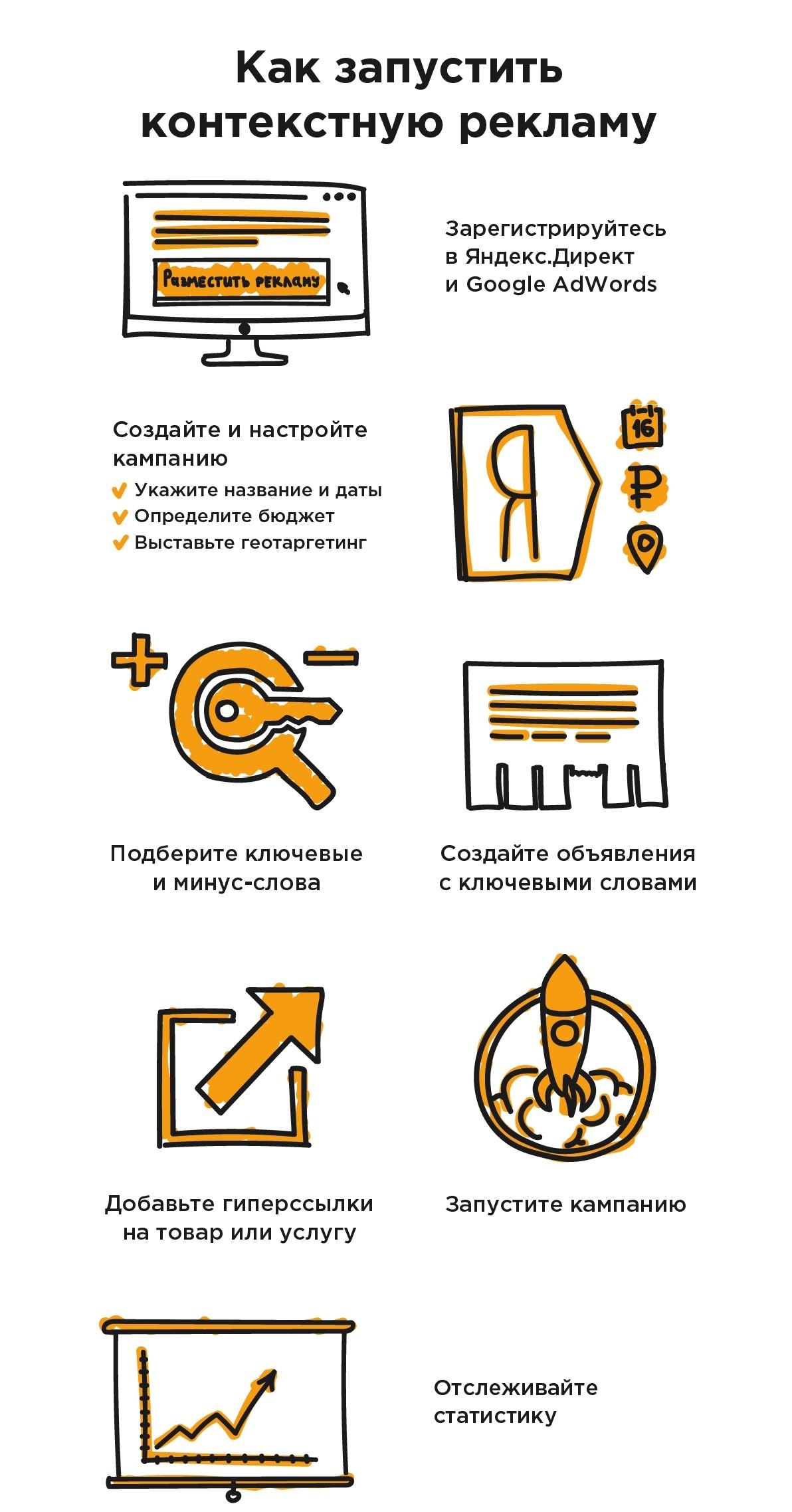 Контекстная реклама: этапы создания