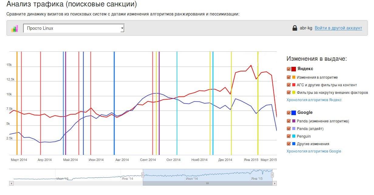 Трафик на сайт: как анализировать