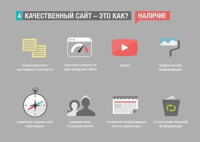 Трафик на сайт: качество контента