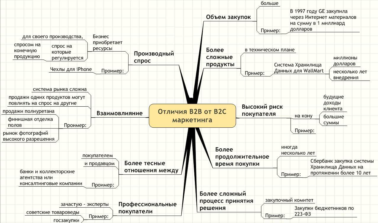 Как привлечь клиентов в b2b и b2c