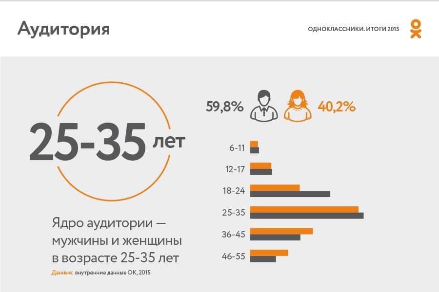 Сайтов статистика знакомств эффективности