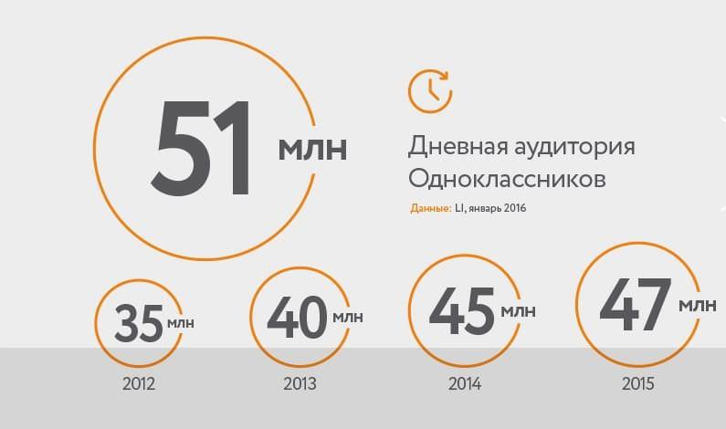 Ежедневная посещаемость Одноклассников