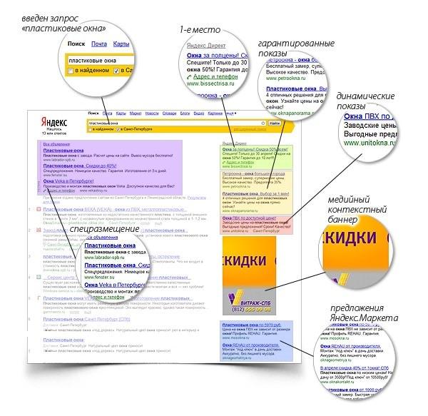 Настройка контекстной рекламы в Яндекс вручную