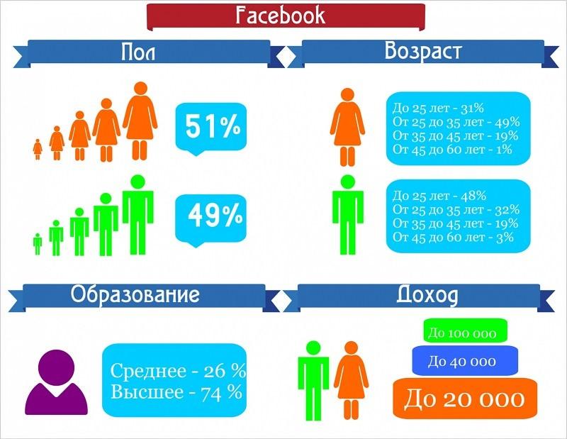 Инфографика аудитории в Фейсбуке
