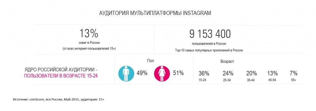 Продвижение в Инстаграм: аудитория