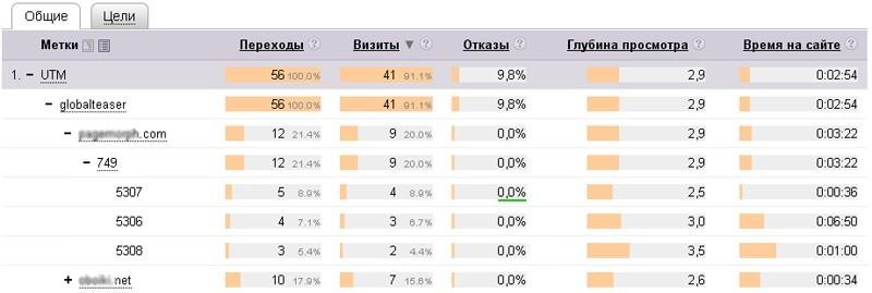 Статистика переходов по UTM Google
