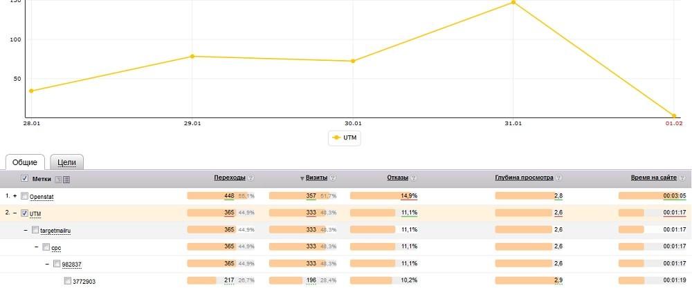 Статистика переходов по UTM