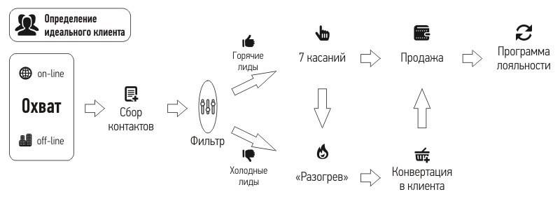 Схема привлечения новой клиентуры