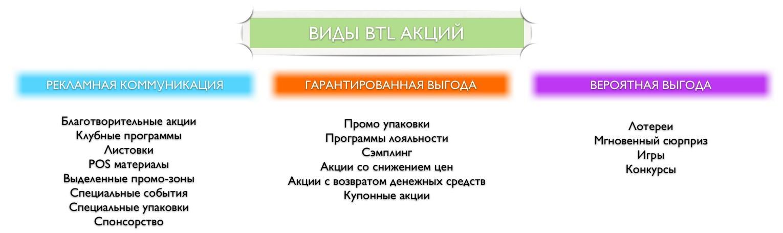Как привлечь клиентов. BTL акции