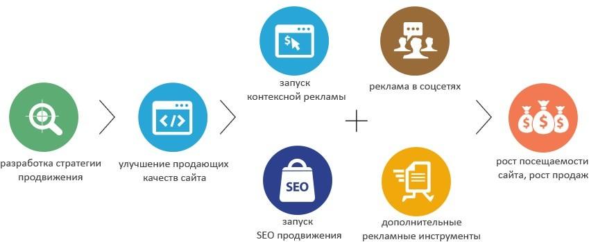 Схема продвижения в интернете