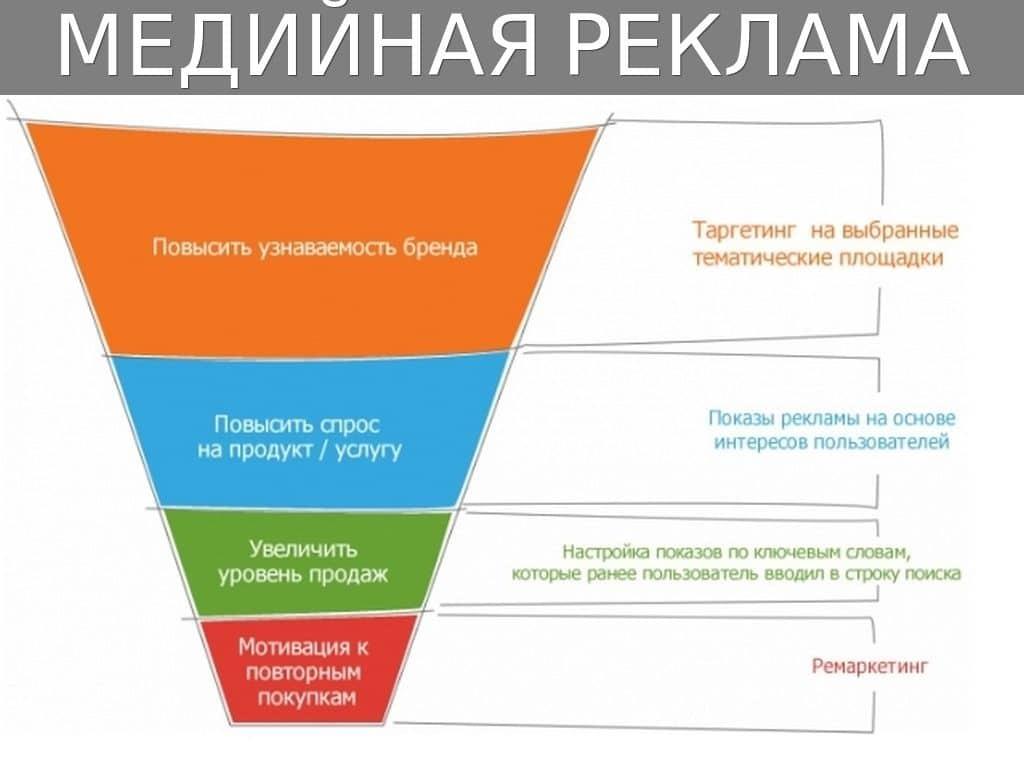 Медийная реклама: виды и цели
