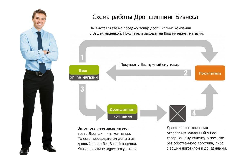Схема Одностраничника для продажи товара