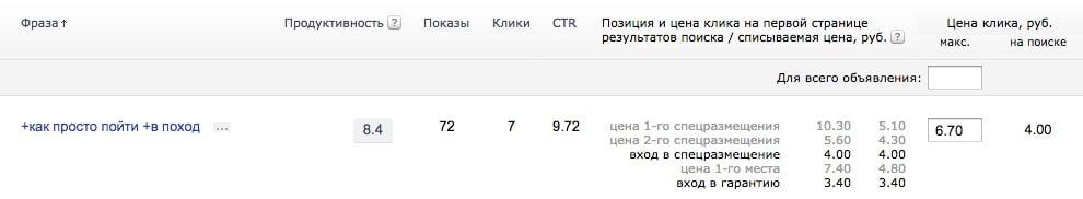 Ставки Яндекс.Директ