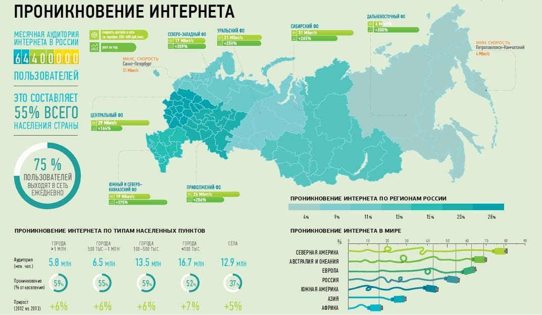 Охват аудитории Рунета