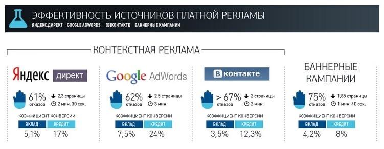 Различия сервисов контекстной рекламы