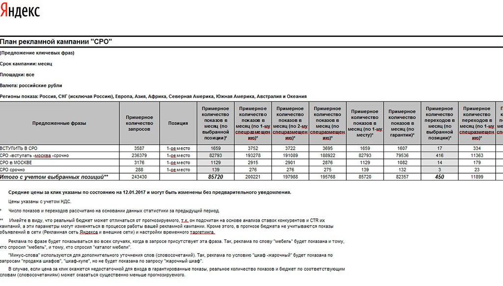 Прогноз бюджета Яндекс Директ: таблица с результатами