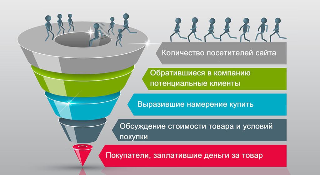 Принцип работы воронки продаж