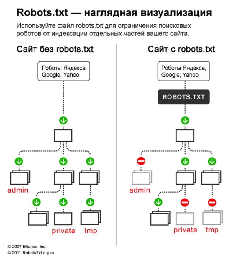Robots.txt на продающем лендинге