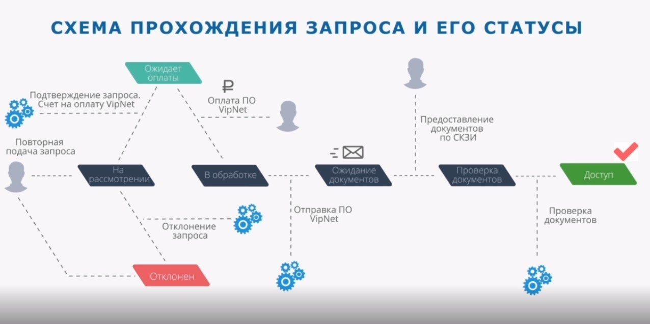 АСТ ГОЗ — электронная торговая площадка