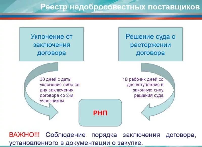 Реестр недобросовестных поставщиков по 44 и 223 ФЗ