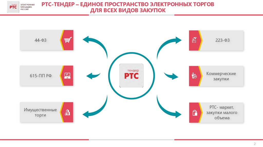 Площадка для электронных торгов РТС Тендер