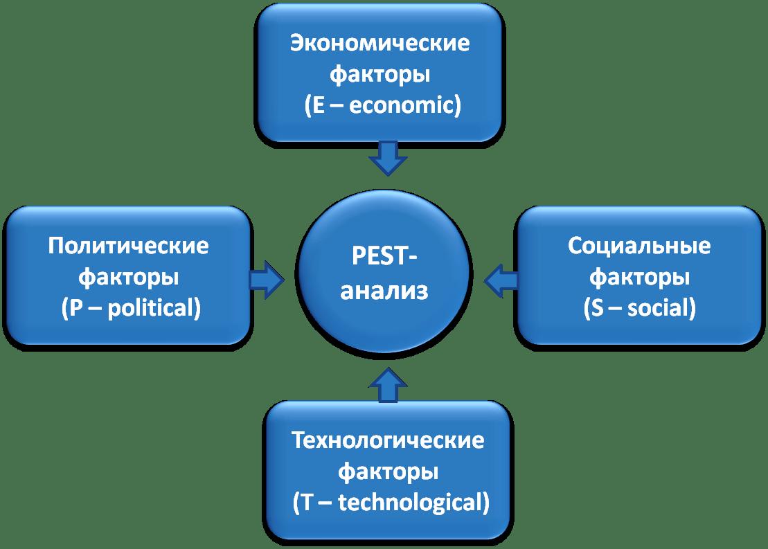 PEST-анализ – что это такое, понятие