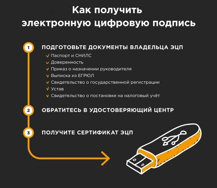 Электронная подпись — функции и применение