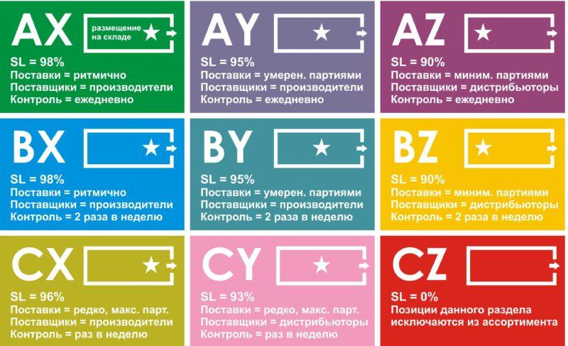 ABC анализ — что это такое и как его сделать