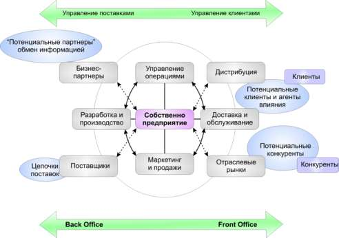 Бэк-офис — что это простыми словами