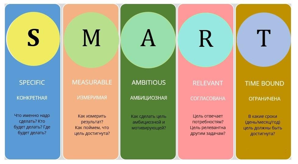 SMART-цели – что это такое, расшифровка