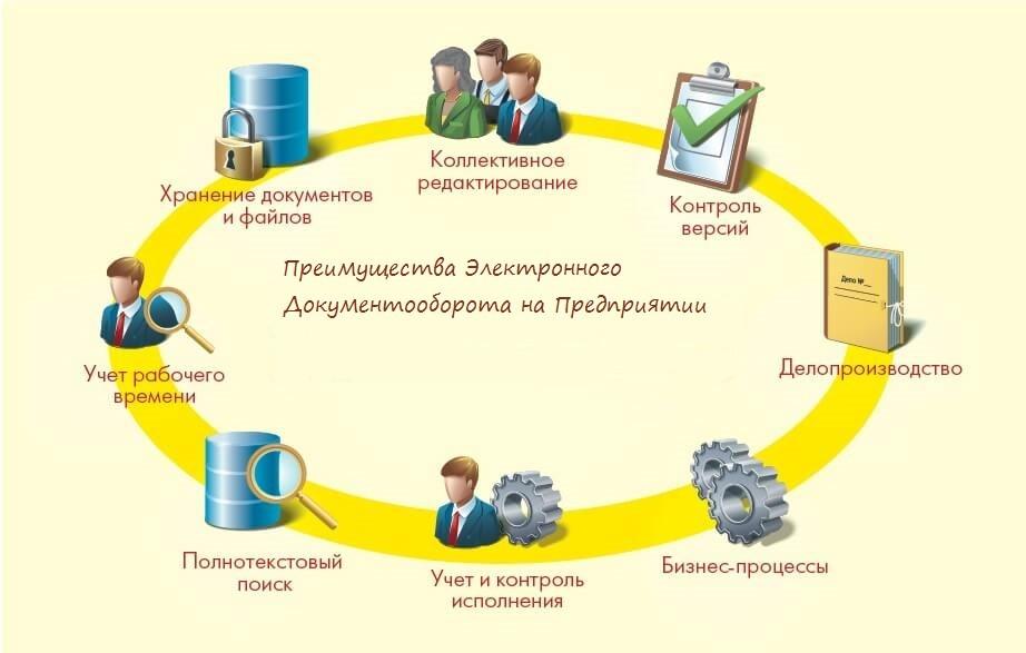Электронный документооборот — применение, принципы