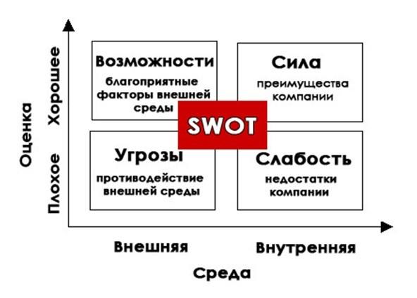 SWOT-анализ — что это кратко и понятно