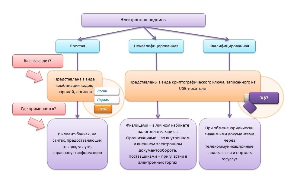 ЭЦП для ИП — получение и использование