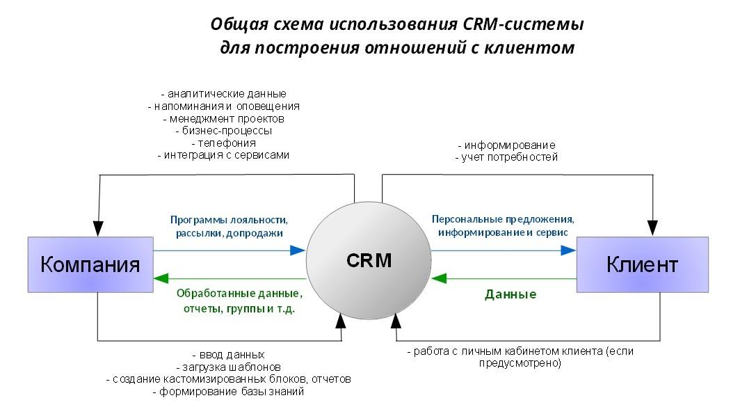 СРМ-система — что такое простыми словами