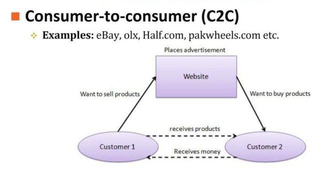 B2C продажи – что это такое простыми словами
