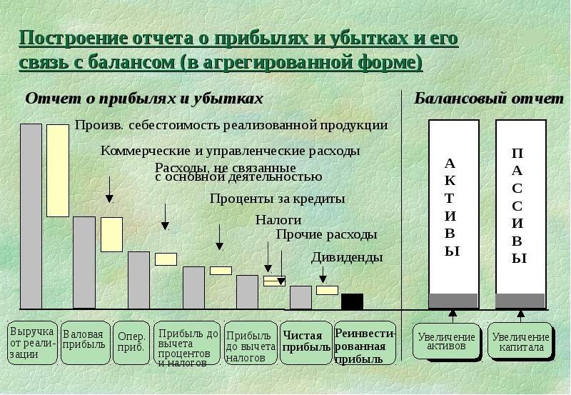 Как составить отчет о прибылях и убытках — пример заполнения
