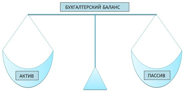 Как читать бухгалтерский баланс (практический пример)