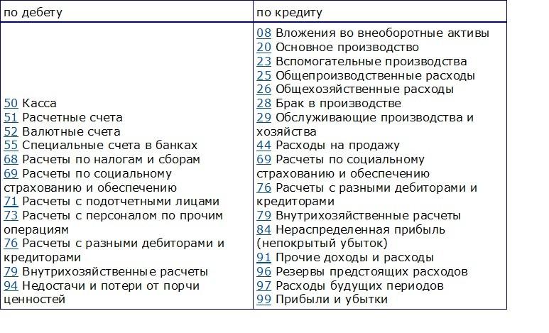 Отправить заявки во все банки на кредит омск